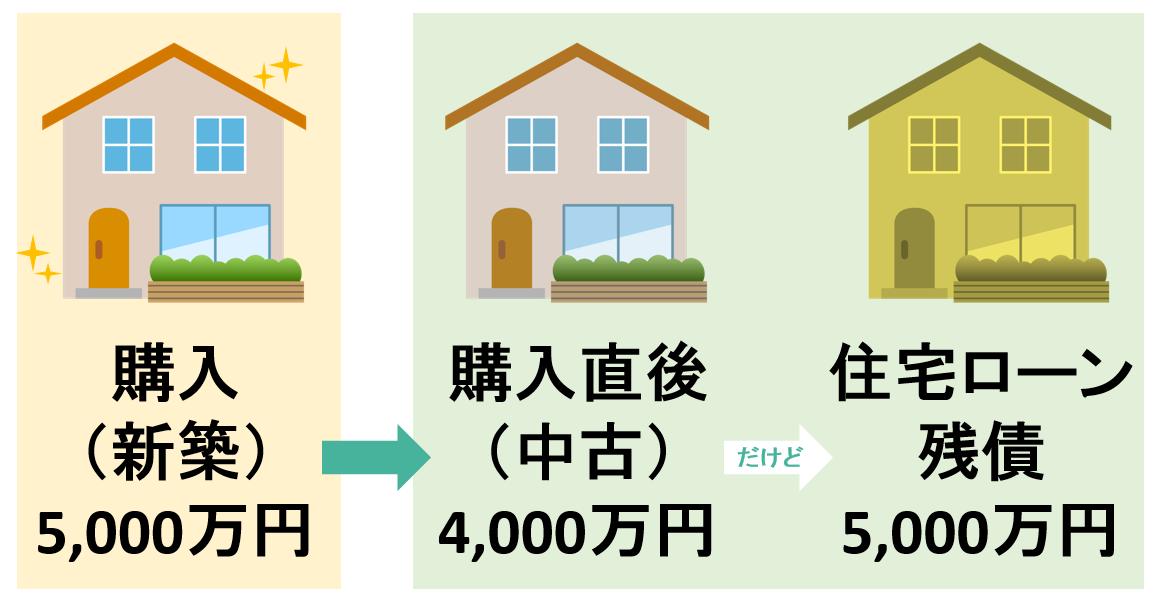 住宅売却損